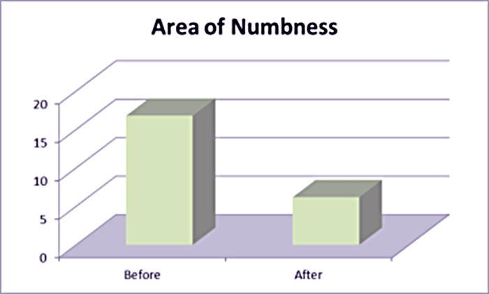 area of numbness