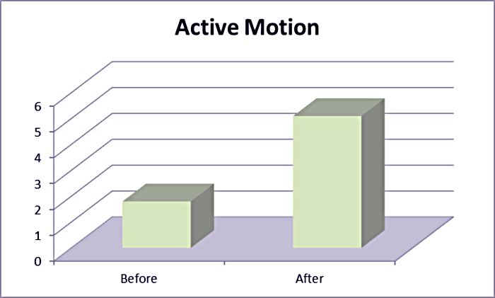active motion